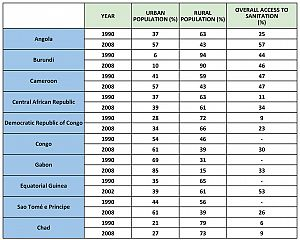 Changes of the rate of access to sanitation in 10 countries of Central Africa - Sheet1